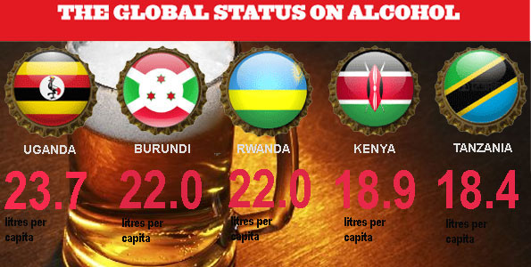 Uganda Tops List of Alcohol Consumption